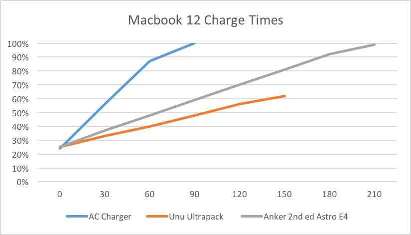 MacBook Charging Chart