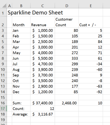 Excel spark line demo data
